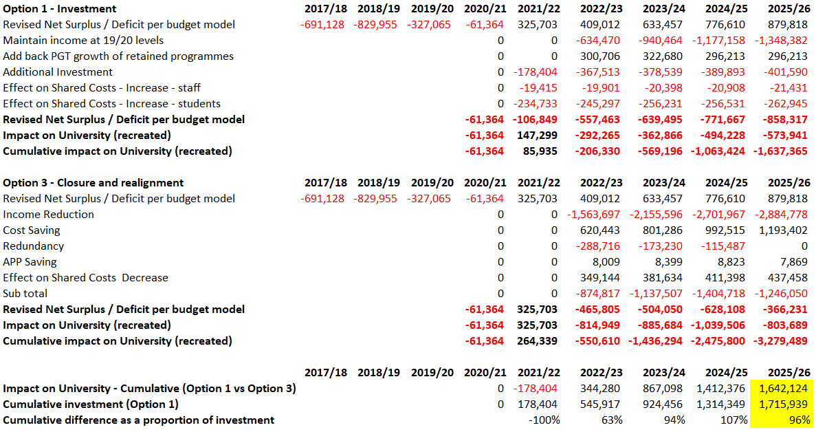 Option 1 shows a better financial position than option 3 by £1.6m over 5 years